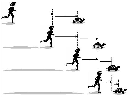 Il paradosso di Zenone: Achille e la tartaruga.